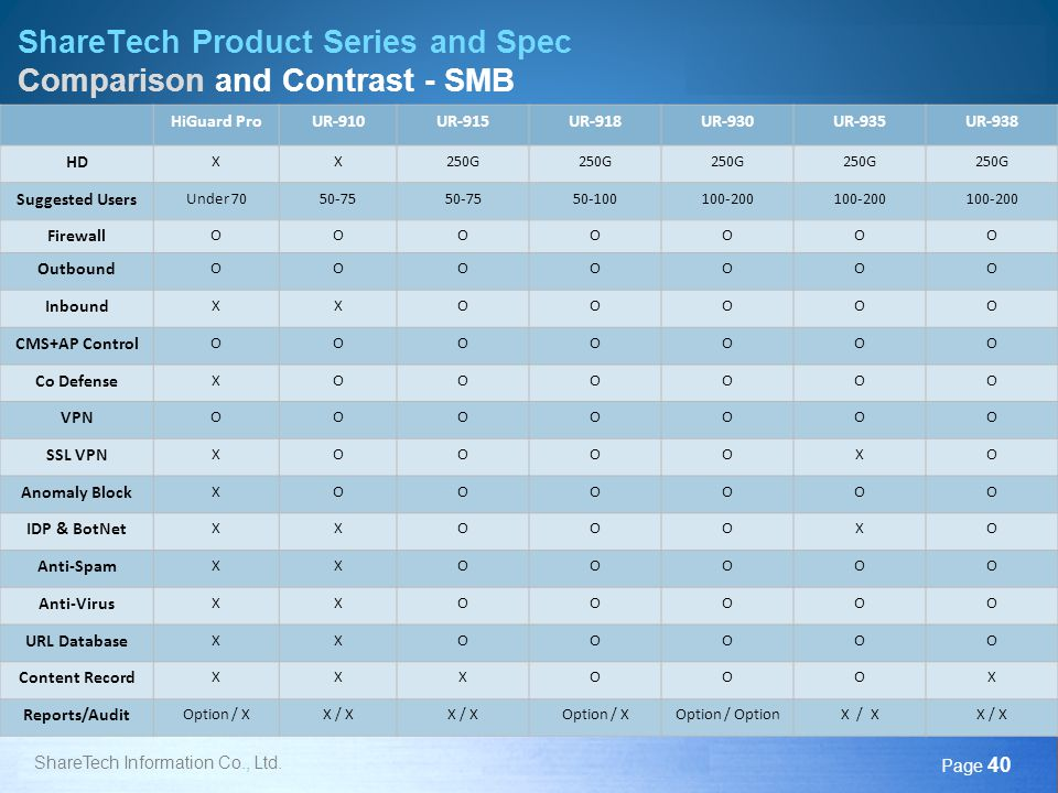 Here comes your footer Page 40 ShareTech Product Series and Spec Comparison and Contrast - SMB ShareTech Information Co., Ltd. HiGuard ProUR-910UR-915