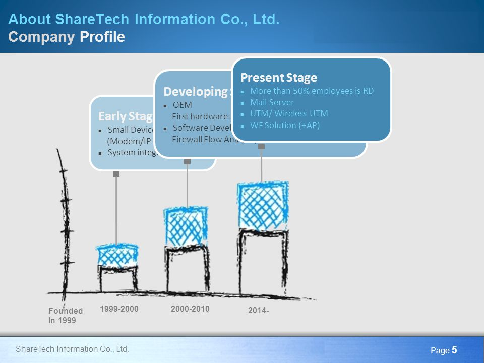 Here comes your footer Page 46 ShareTech Information Co., Ltd.