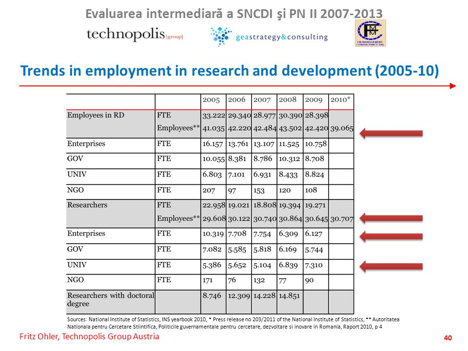 Fritz Ohler, Technopolis Group Austria Evaluarea intermediar ă a SNCDI şi PN II 2007-2013 Trends in employment in research and development (2005-10) 40 Sources: National Institute of Statistics, INS yearbook 2010, * Press release no 203/2011 of the National Institute of Statistics, ** Autoritatea Nationala pentru Cercetare Stiintifica, Politicile guvernamentale pentru cercetare, dezvoltare si inovare in Romania, Raport 2010, p 4