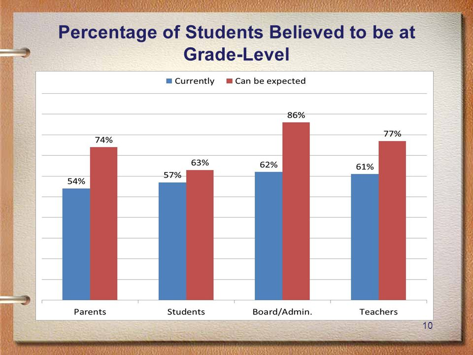 10 Percentage of Students Believed to be at Grade-Level