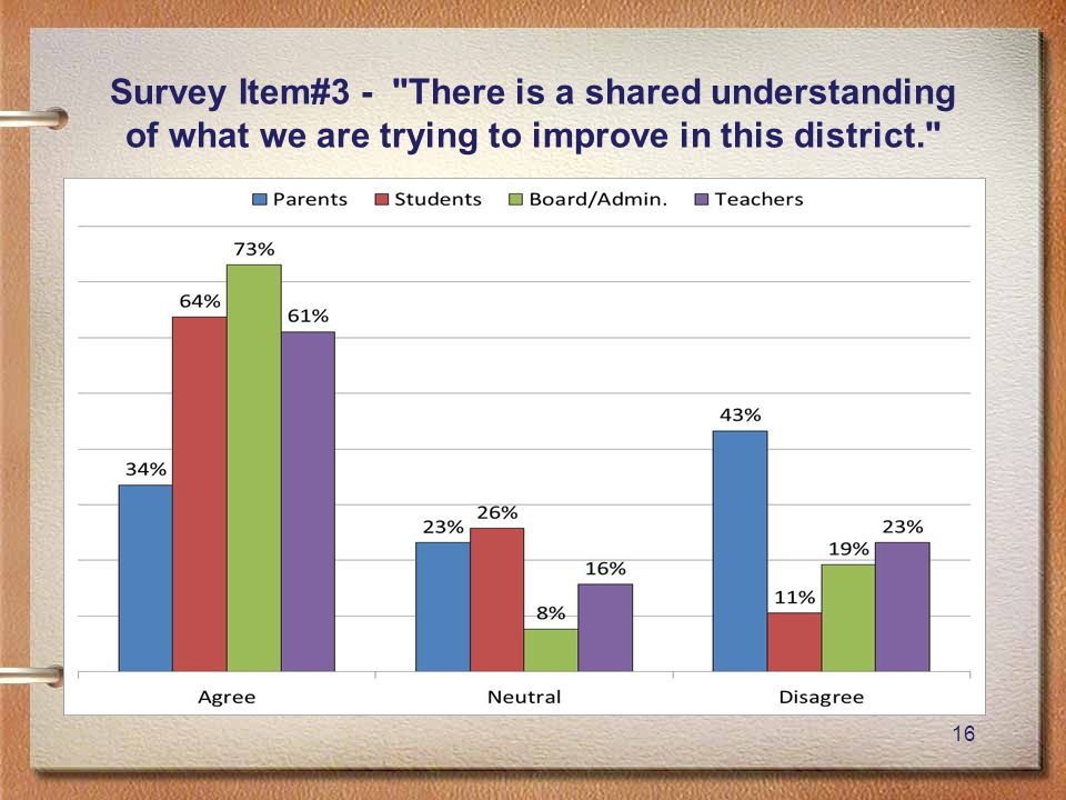 16 Survey Item#3 - There is a shared understanding of what we are trying to improve in this district.
