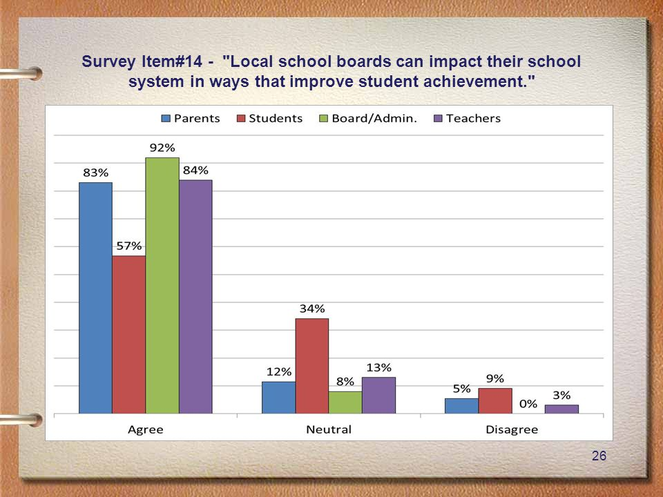 26 Survey Item#14 - Local school boards can impact their school system in ways that improve student achievement.