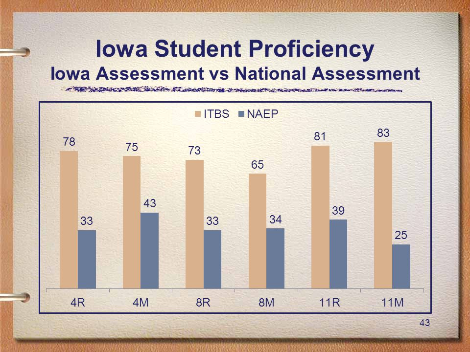 43 Iowa Student Proficiency Iowa Assessment vs National Assessment