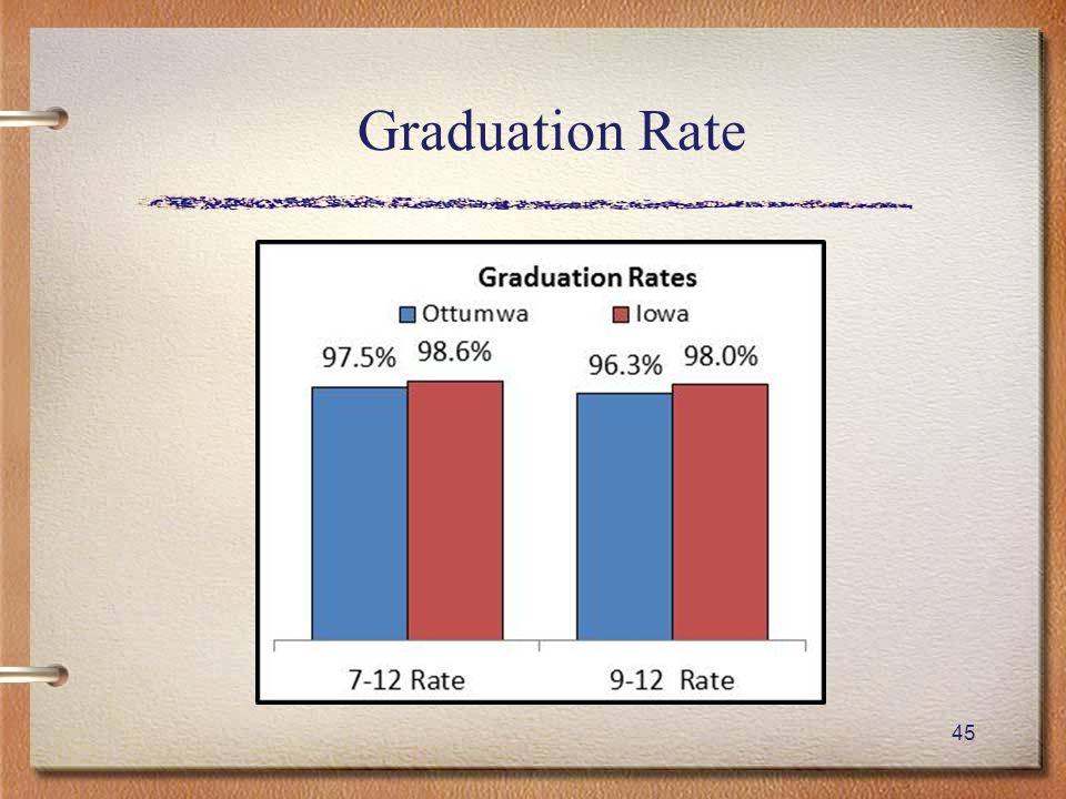 45 Graduation Rate