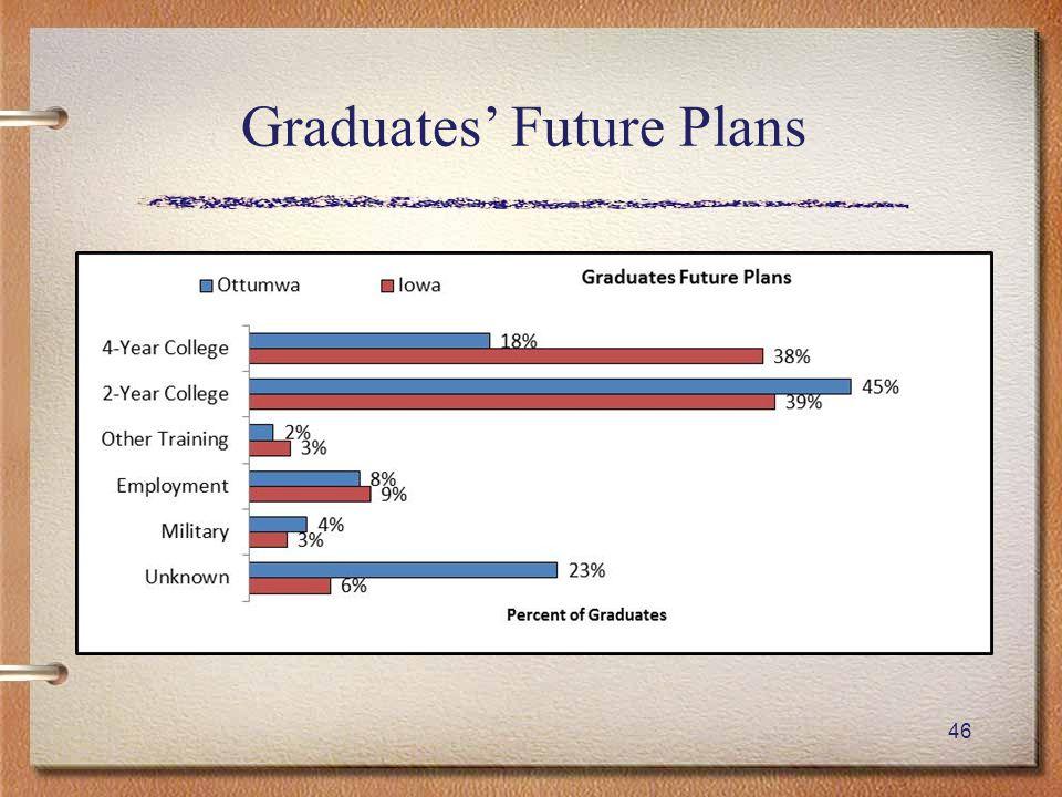 46 Graduates' Future Plans