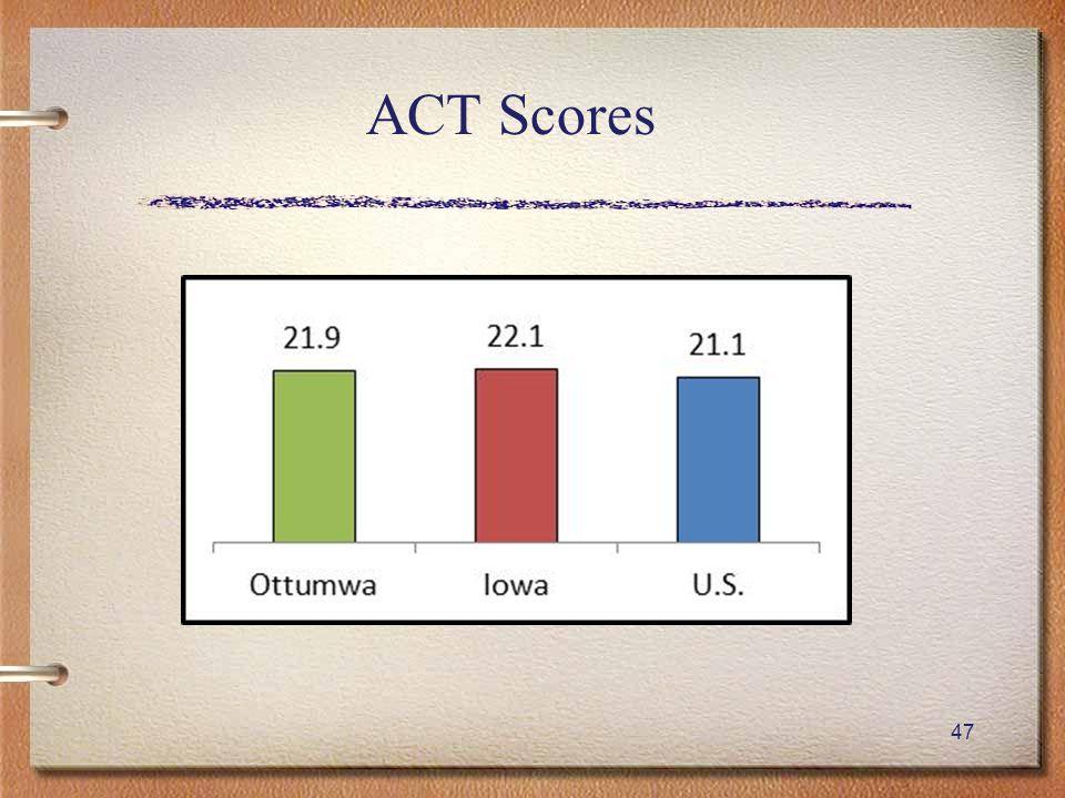 47 ACT Scores
