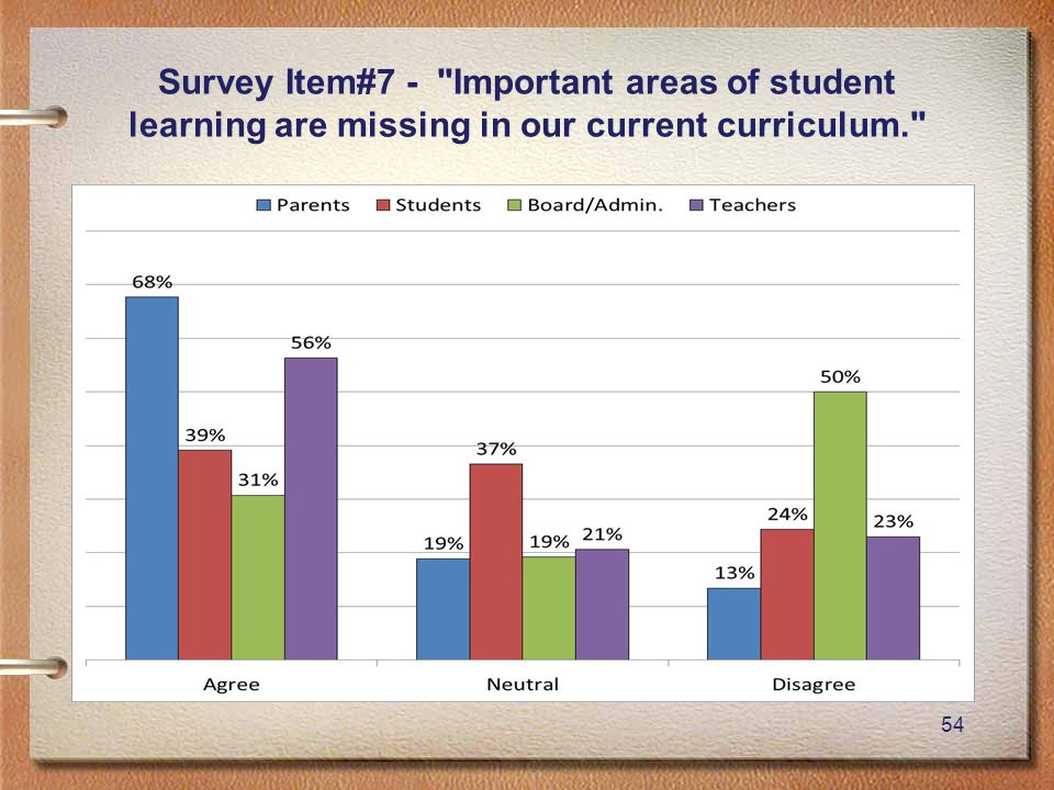 54 Survey Item#7 - Important areas of student learning are missing in our current curriculum.