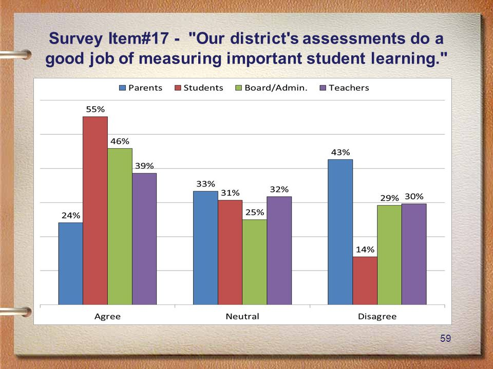 59 Survey Item#17 - Our district s assessments do a good job of measuring important student learning.