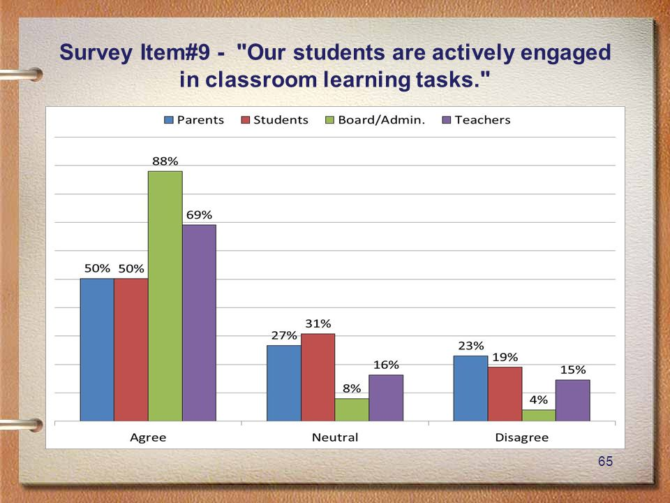 65 Survey Item#9 - Our students are actively engaged in classroom learning tasks.