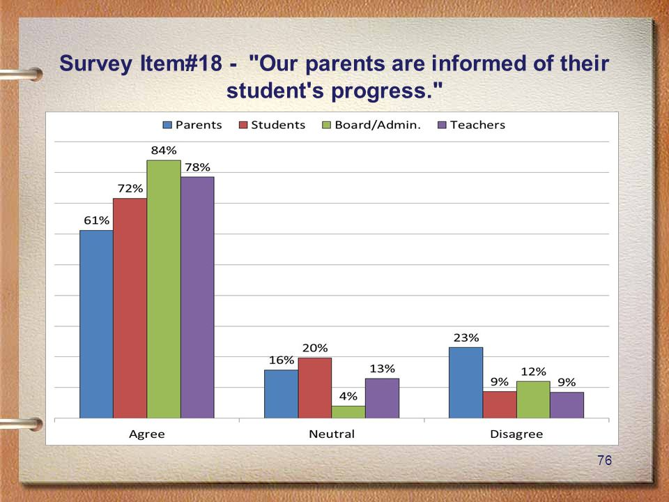 76 Survey Item#18 - Our parents are informed of their student s progress.