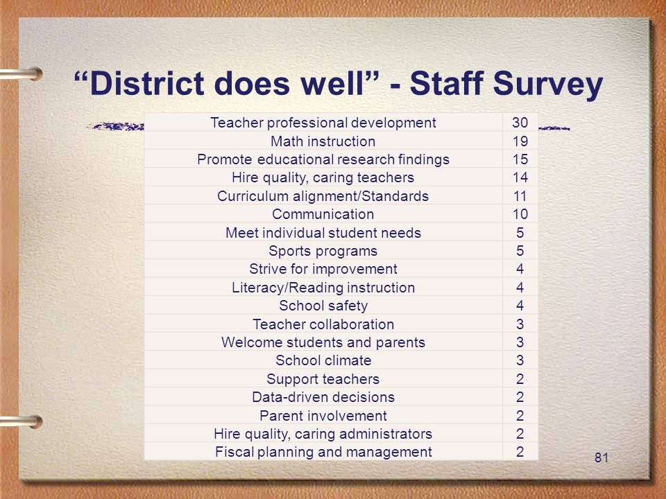 81 District does well - Staff Survey Teacher professional development30 Math instruction19 Promote educational research findings15 Hire quality, caring teachers14 Curriculum alignment/Standards11 Communication10 Meet individual student needs5 Sports programs5 Strive for improvement4 Literacy/Reading instruction4 School safety4 Teacher collaboration3 Welcome students and parents3 School climate3 Support teachers2 Data-driven decisions2 Parent involvement2 Hire quality, caring administrators2 Fiscal planning and management2