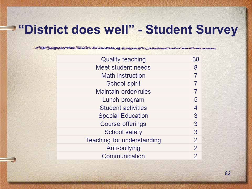 """82 """"District does well"""" - Student Survey Quality teaching38 Meet student needs8 Math instruction7 School spirit7 Maintain order/rules7 Lunch program5"""