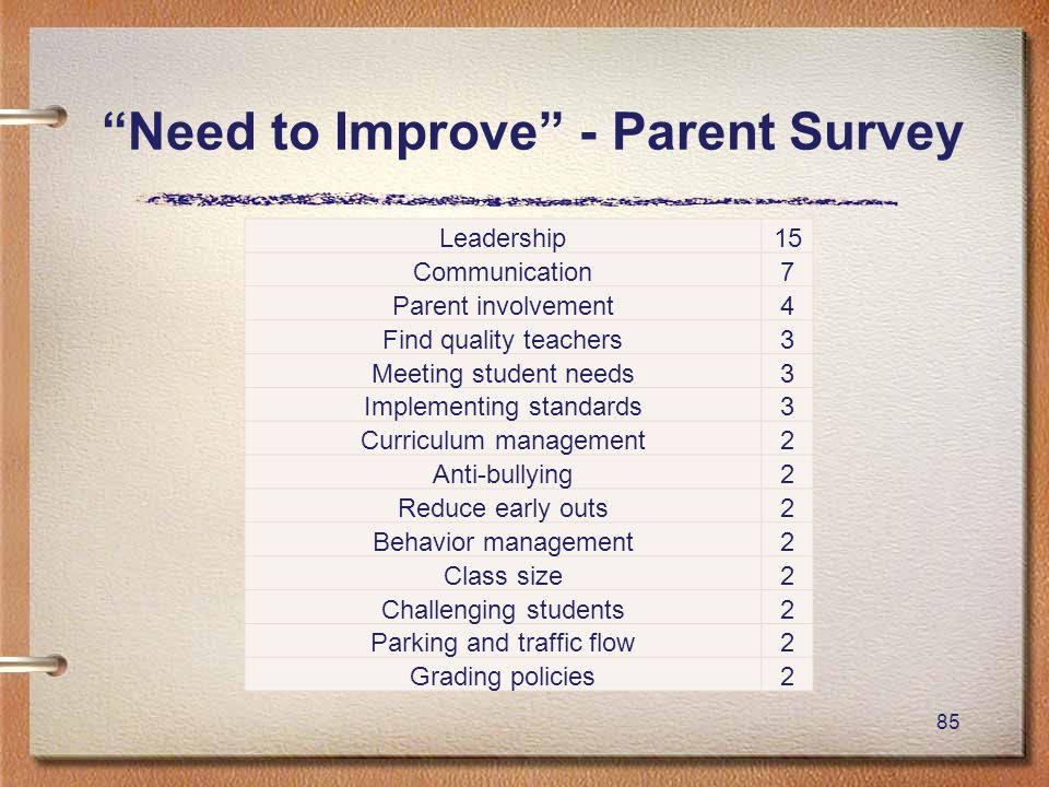 """85 """"Need to Improve"""" - Parent Survey Leadership15 Communication7 Parent involvement4 Find quality teachers3 Meeting student needs3 Implementing standa"""
