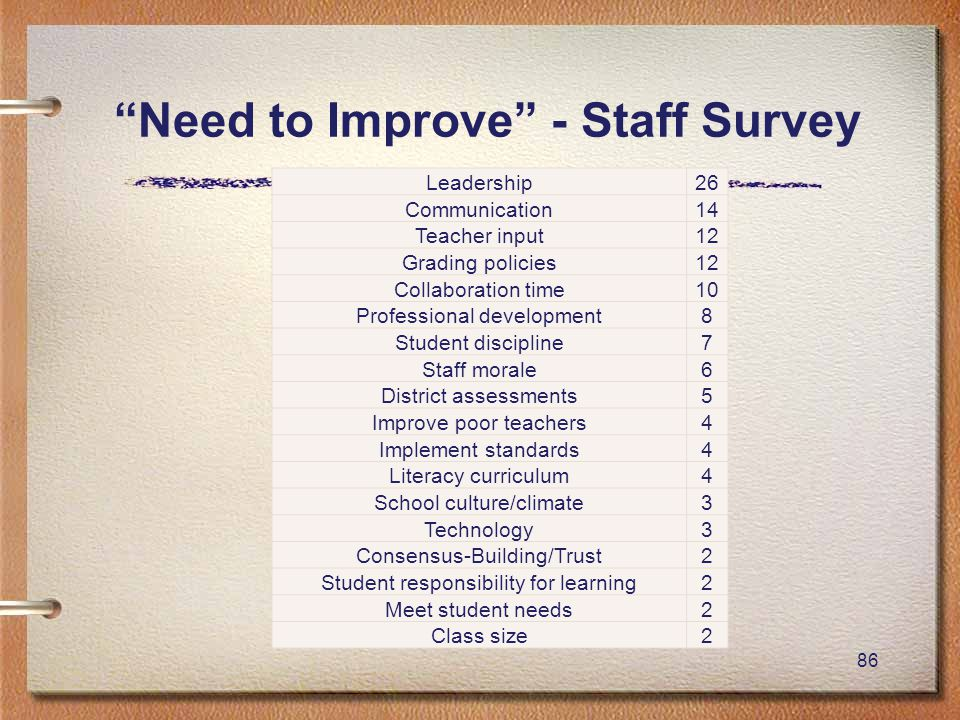 86 Need to Improve - Staff Survey Leadership26 Communication14 Teacher input12 Grading policies12 Collaboration time10 Professional development8 Student discipline7 Staff morale6 District assessments5 Improve poor teachers4 Implement standards4 Literacy curriculum4 School culture/climate3 Technology3 Consensus-Building/Trust2 Student responsibility for learning2 Meet student needs2 Class size2