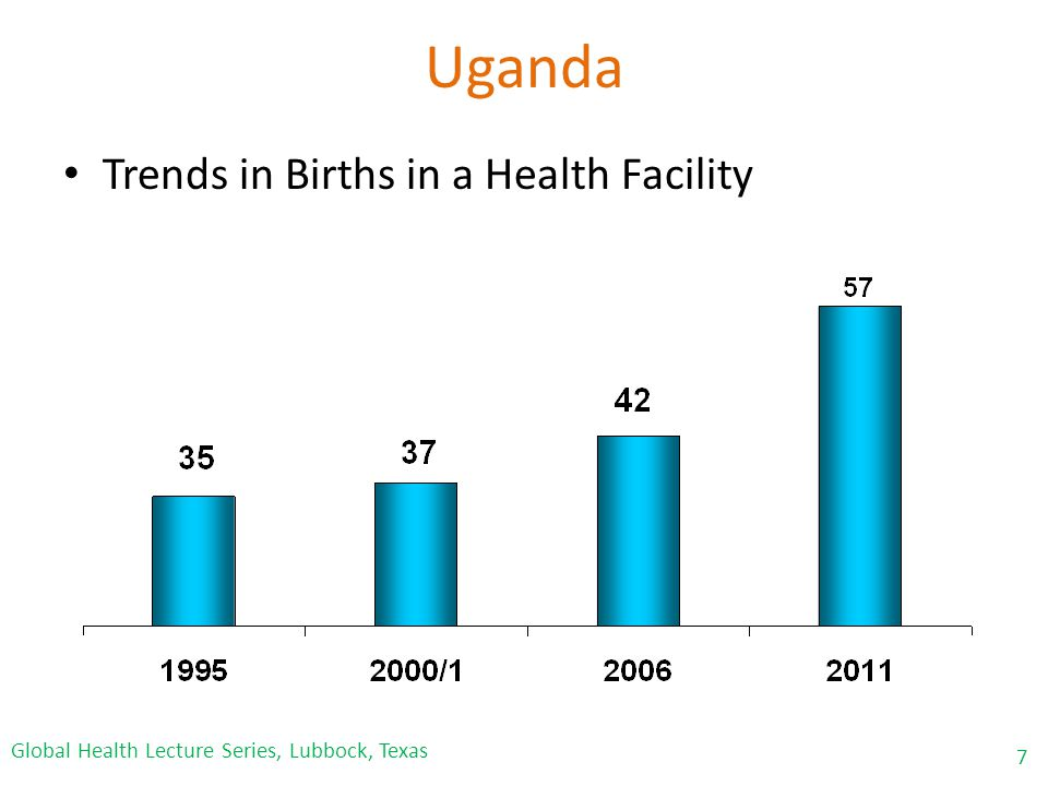 Uganda Trends in Births in a Health Facility 7 Global Health Lecture Series, Lubbock, Texas
