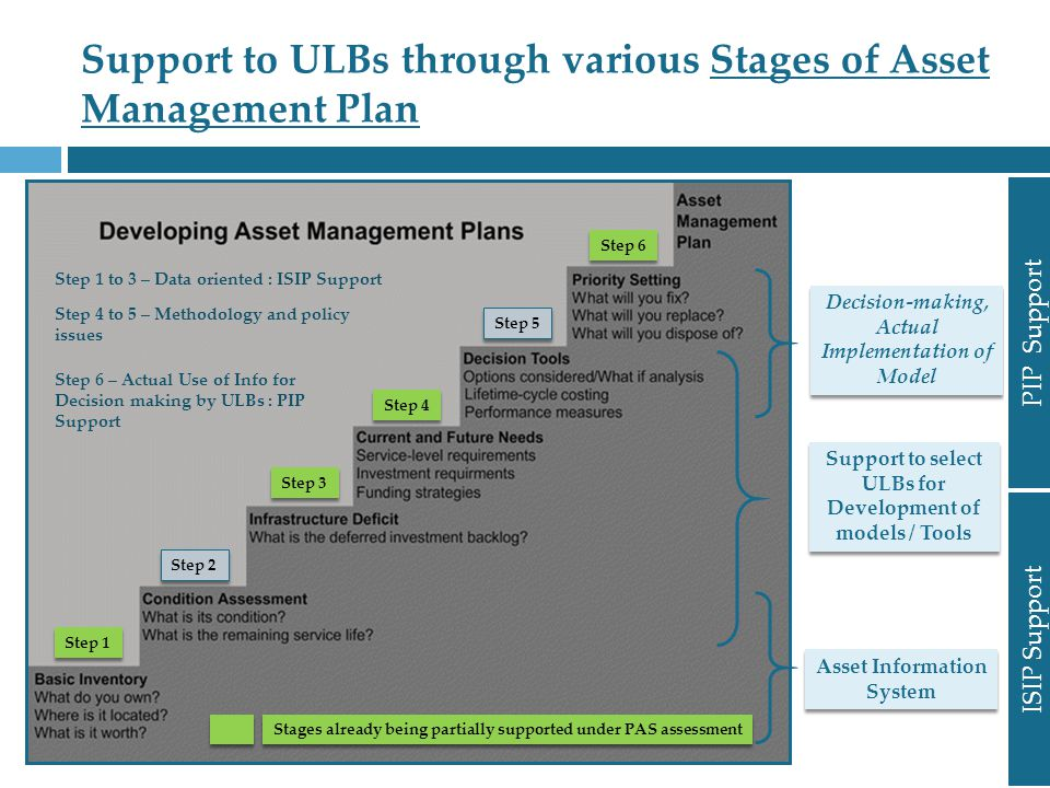 Support to ULBs through various Stages of Asset Management Plan Step 1 Step 2 Step 3 Step 4 Step 5 Step 6 Asset Information System Support to select ULBs for Development of models / Tools Decision-making, Actual Implementation of Model ISIP Support PIP Support Stages already being partially supported under PAS assessment Step 1 to 3 – Data oriented : ISIP Support Step 4 to 5 – Methodology and policy issues Step 6 – Actual Use of Info for Decision making by ULBs : PIP Support