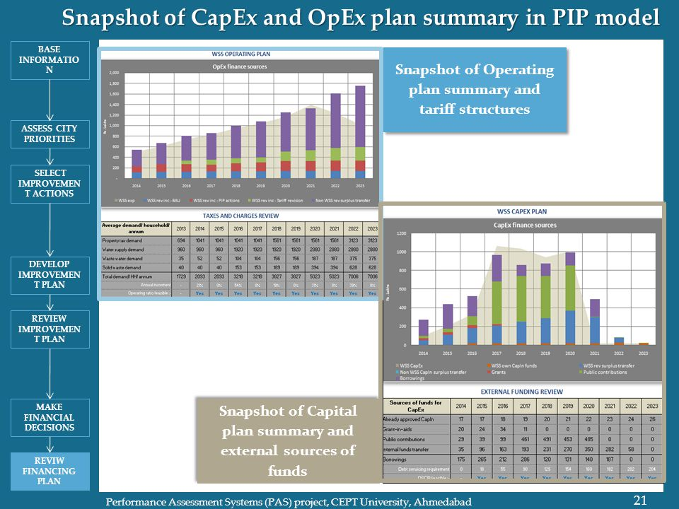 Snapshot of CapEx and OpEx plan summary in PIP model 21 Performance Assessment Systems (PAS) project, CEPT University, Ahmedabad Snapshot of Operating plan summary and tariff structures Snapshot of Capital plan summary and external sources of funds BASE INFORMATIO N ASSESS CITY PRIORITIES SELECT IMPROVEMEN T ACTIONS DEVELOP IMPROVEMEN T PLAN REVIEW IMPROVEMEN T PLAN MAKE FINANCIAL DECISIONS REVIW FINANCING PLAN
