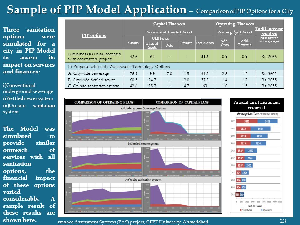 Sample of PIP Model Application – Comparison of PIP Options for a City 23 Performance Assessment Systems (PAS) project, CEPT University, Ahmedabad Three sanitation options were simulated for a city in PIP Model to assess its impact on services and finances: i)Conventional underground sewerage ii)Settled sewer system iii)On-site sanitation system The Model was simulated to provide similar outreach of services with all sanitation options, the financial impact of these options varied considerably.