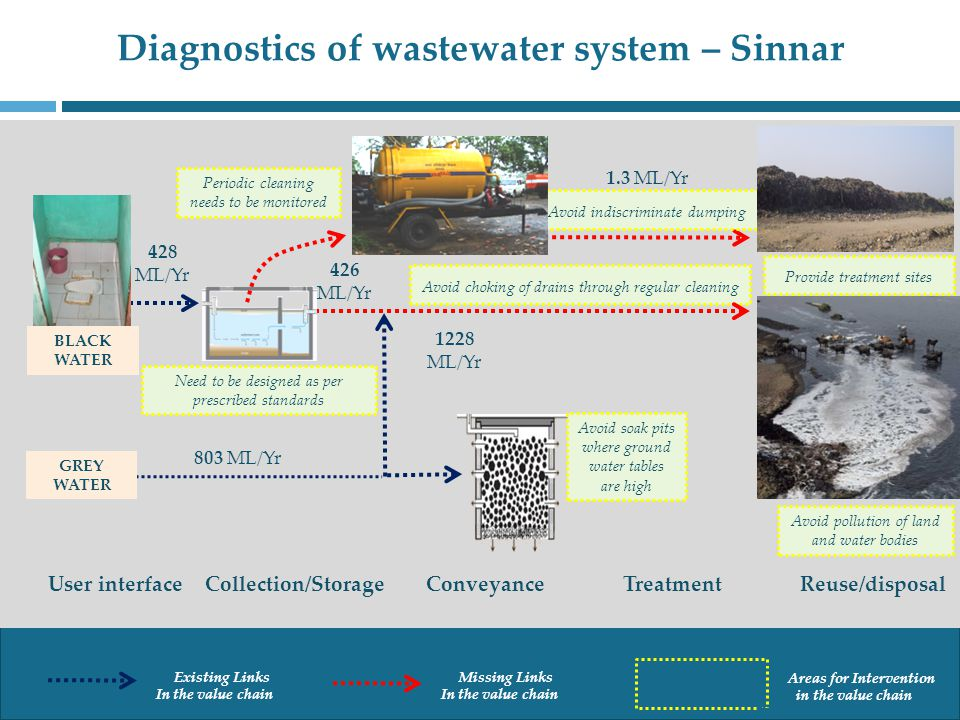 Diagnostics of wastewater system – Sinnar Collection/StorageReuse/disposal Treatment Conveyance User interface Provide treatment sites Avoid indiscriminate dumping Avoid choking of drains through regular cleaning Need to be designed as per prescribed standards Avoid pollution of land and water bodies GREY WATER BLACK WATER 428 ML/Yr 803 ML/Yr 426 ML/Yr 1228 ML/Yr 1.3 ML/Yr Existing Links In the value chain Missing Links In the value chain Areas for Intervention in the value chain Periodic cleaning needs to be monitored Avoid soak pits where ground water tables are high