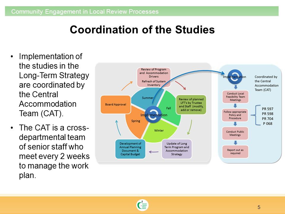 5 Community Engagement in Local Review Processes Coordination of the Studies Implementation of the studies in the Long-Term Strategy are coordinated by the Central Accommodation Team (CAT).