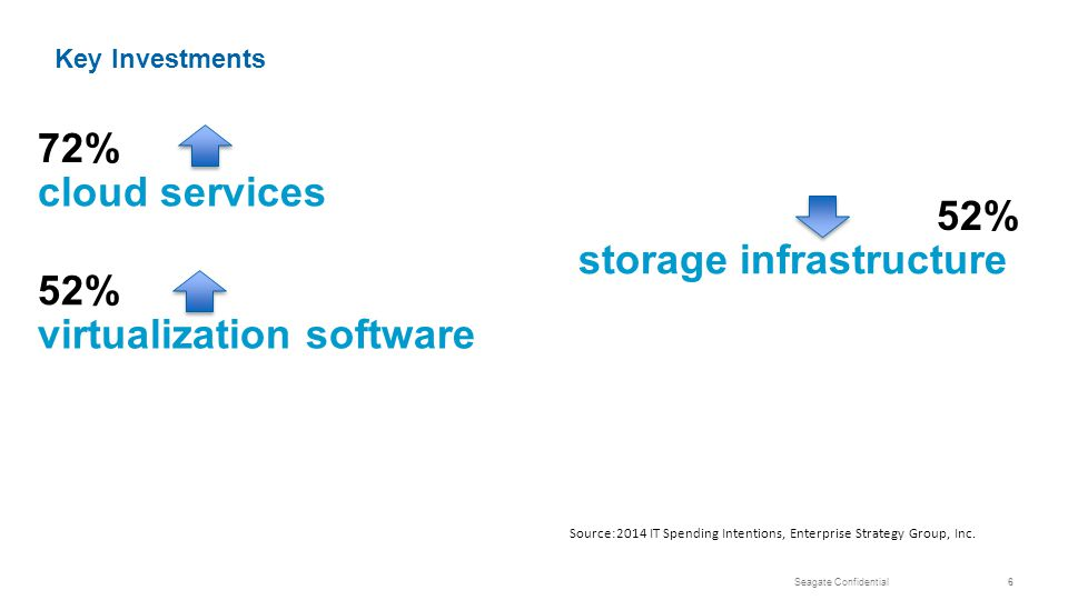 Seagate Confidential6 52% storage infrastructure 72% cloud services 52% virtualization software Source:2014 IT Spending Intentions, Enterprise Strategy Group, Inc.