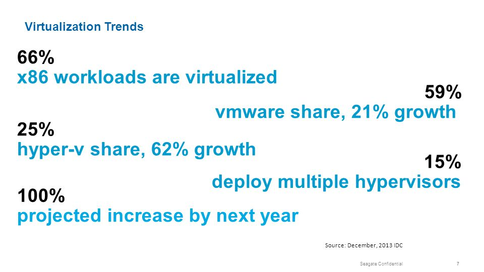 Seagate Confidential7 59% vmware share, 21% growth 66% x86 workloads are virtualized 25% hyper-v share, 62% growth 15% deploy multiple hypervisors 100% projected increase by next year Source: December, 2013 IDC Virtualization Trends