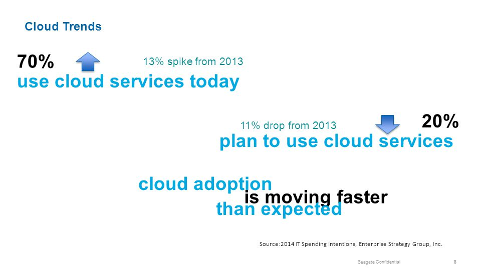 Seagate Confidential8 20% plan to use cloud services 70% use cloud services today cloud adoption is moving faster Source:2014 IT Spending Intentions, Enterprise Strategy Group, Inc.