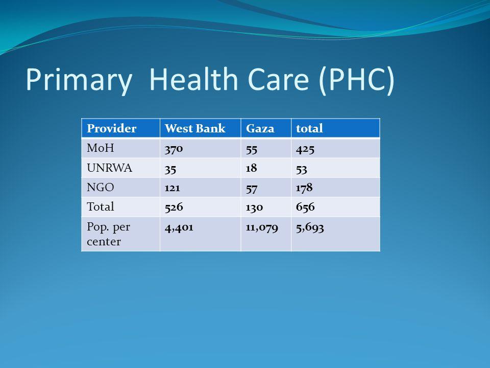 Primary Health Care (PHC) ProviderWest BankGazatotal MoH37055425 UNRWA351853 NGO12157178 Total526130656 Pop.