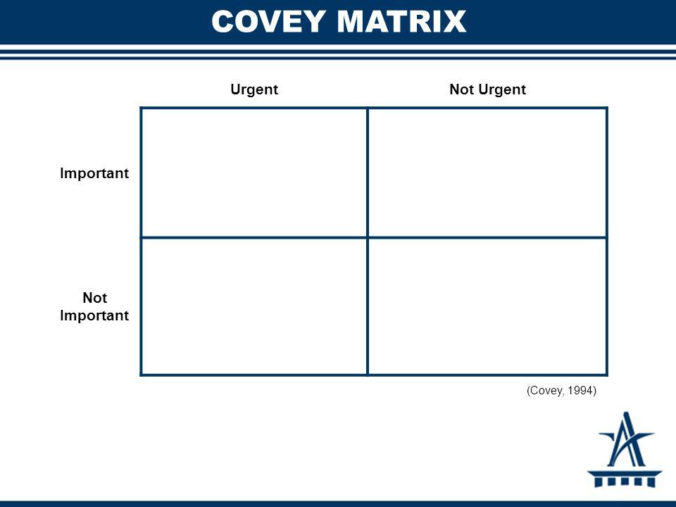 COVEY MATRIX UrgentNot Urgent Important Not Important (Covey, 1994)