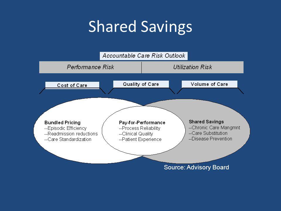 Shared Savings Source: Advisory Board