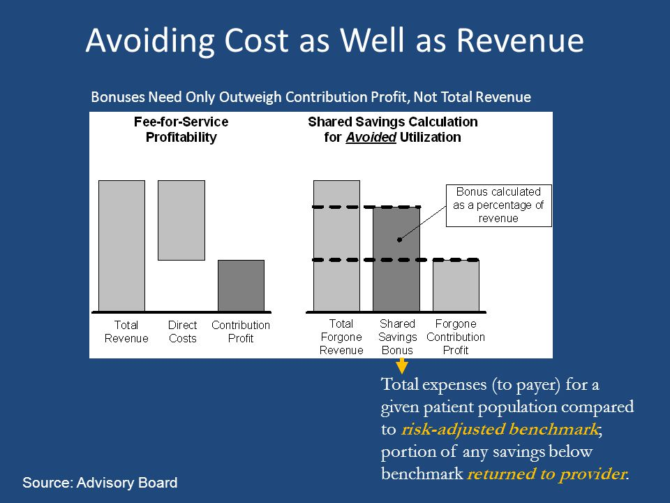 Avoiding Cost as Well as Revenue Bonuses Need Only Outweigh Contribution Profit, Not Total Revenue Total expenses (to payer) for a given patient population compared to risk-adjusted benchmark; portion of any savings below benchmark returned to provider.