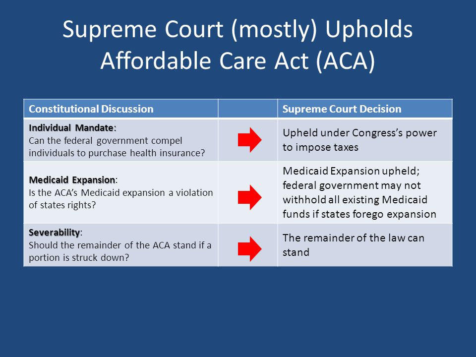 Supreme Court (mostly) Upholds Affordable Care Act (ACA) Constitutional DiscussionSupreme Court Decision Individual Mandate: Can the federal government compel individuals to purchase health insurance.