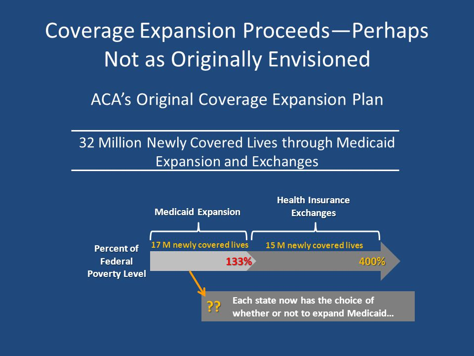 Coverage Expansion Proceeds—Perhaps Not as Originally Envisioned ACA's Original Coverage Expansion Plan 32 Million Newly Covered Lives through Medicaid Expansion and Exchanges 133% 400% Percent of Federal Poverty Level Medicaid Expansion Health Insurance Exchanges 17 M newly covered lives 15 M newly covered lives .