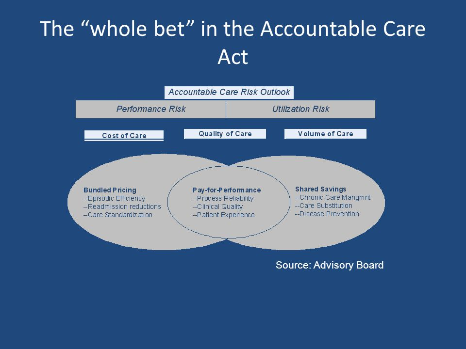 The whole bet in the Accountable Care Act Source: Advisory Board