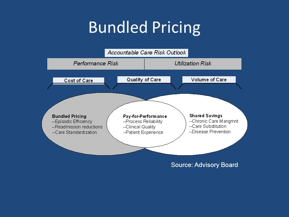 Bundled Pricing Source: Advisory Board