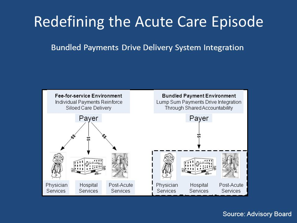 Redefining the Acute Care Episode Bundled Payments Drive Delivery System Integration Source: Advisory Board Payer Hospital Services Post-Acute Services $ $ $ $ $ $ Physician Services Fee-for-service Environment Individual Payments Reinforce Siloed Care Delivery Payer Hospital Services Post-Acute Services $ $ Physician Services Bundled Payment Environment Lump Sum Payments Drive Integration Through Shared Accountability