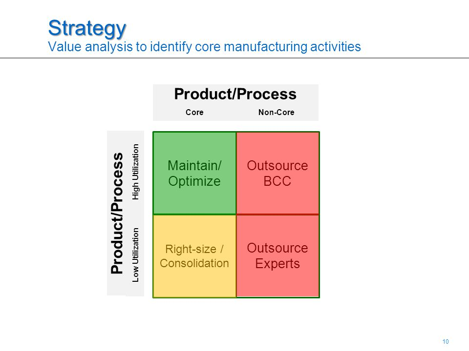 10 Strategy Strategy Value analysis to identify core manufacturing activities CoreNon-Core High Utilization Low Utilization Maintain/ Optimize Outsour
