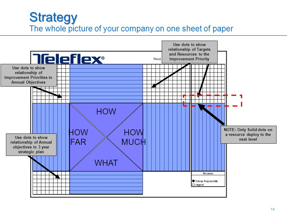 14 Strategy Strategy The whole picture of your company on one sheet of paper HOW FAR WHAT HOW MUCH Use dots to show relationship of Improvement Priori