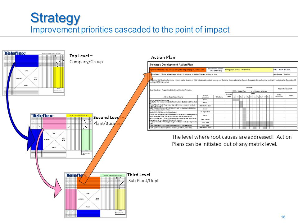16 Strategy Strategy Improvement priorities cascaded to the point of impact Second Level – Plant/Business Top Level – Company/Group Third Level Sub Plant/Dept The level where root causes are addressed.