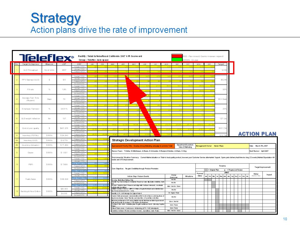 18 Strategy Strategy Action plans drive the rate of improvement ACTION PLAN