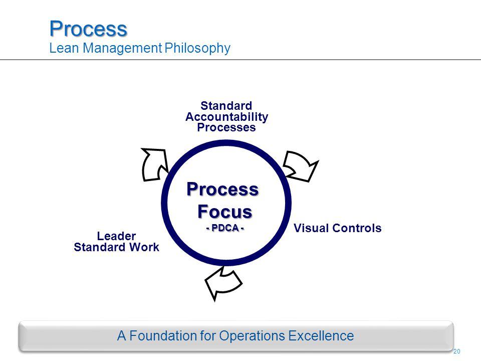 20 Process Process Lean Management PhilosophyProcessFocus - PDCA - Leader Standard Work Visual Controls Standard Accountability Processes A Foundation