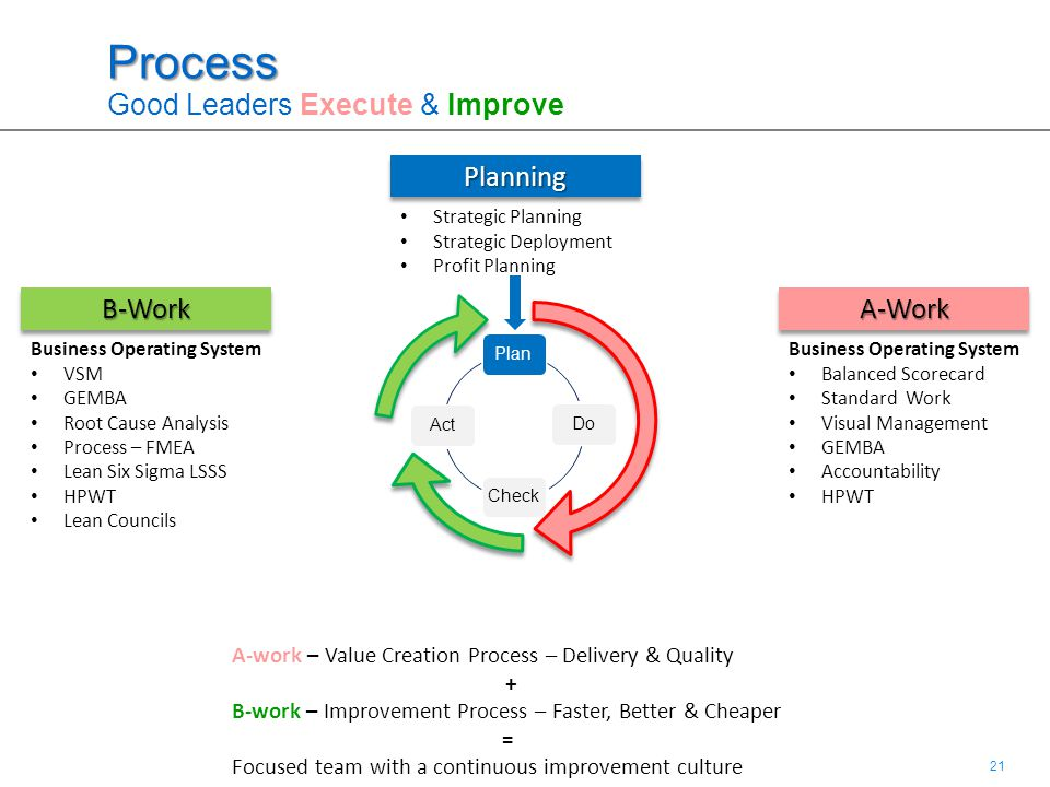 21 Process Process Good Leaders Execute & Improve PlanDoCheckAct A-WorkA-Work A-work – Value Creation Process – Delivery & Quality + B-work – Improvem