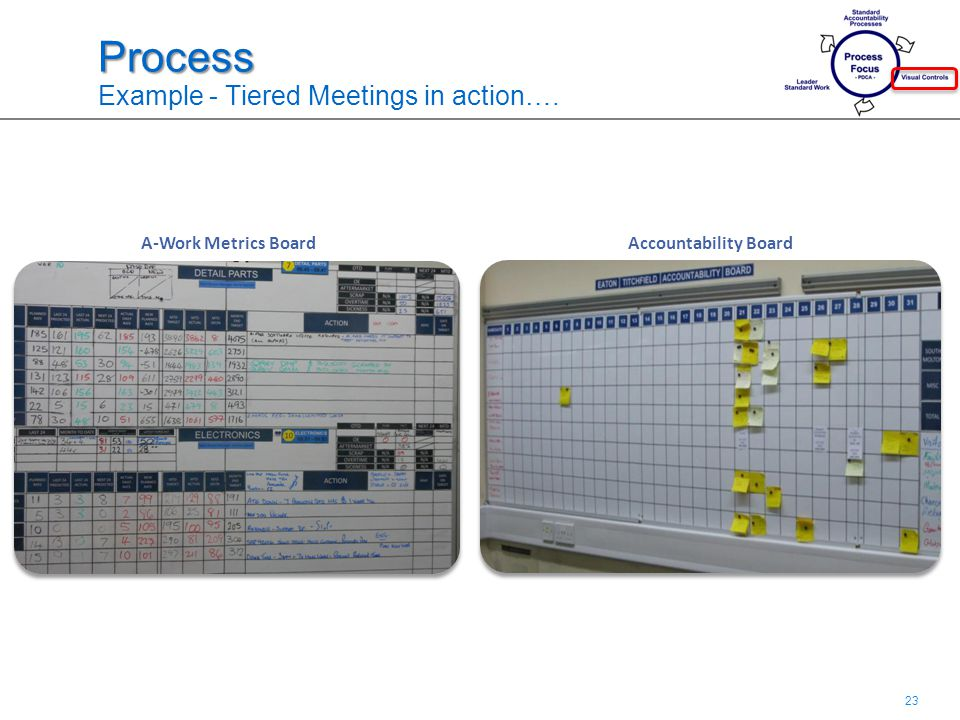 23 Process Process Example - Tiered Meetings in action…. Accountability BoardA-Work Metrics Board