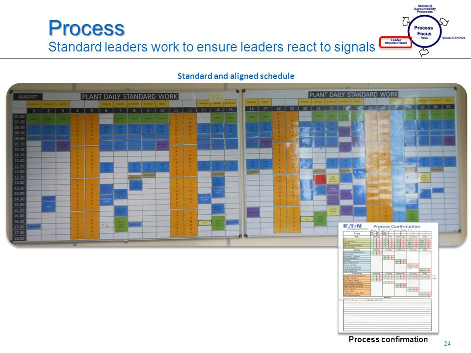 24 Process Process Standard leaders work to ensure leaders react to signals Standard and aligned schedule Process confirmation