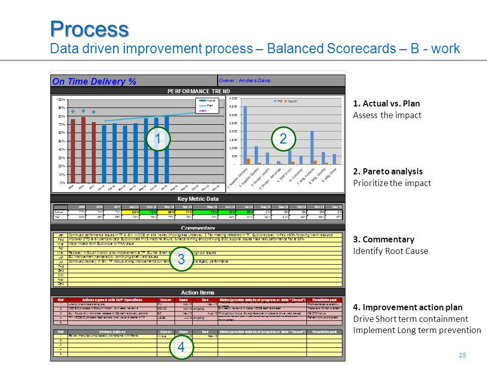 25 1.Actual vs. Plan Assess the impact 2. Pareto analysis Prioritize the impact 3.