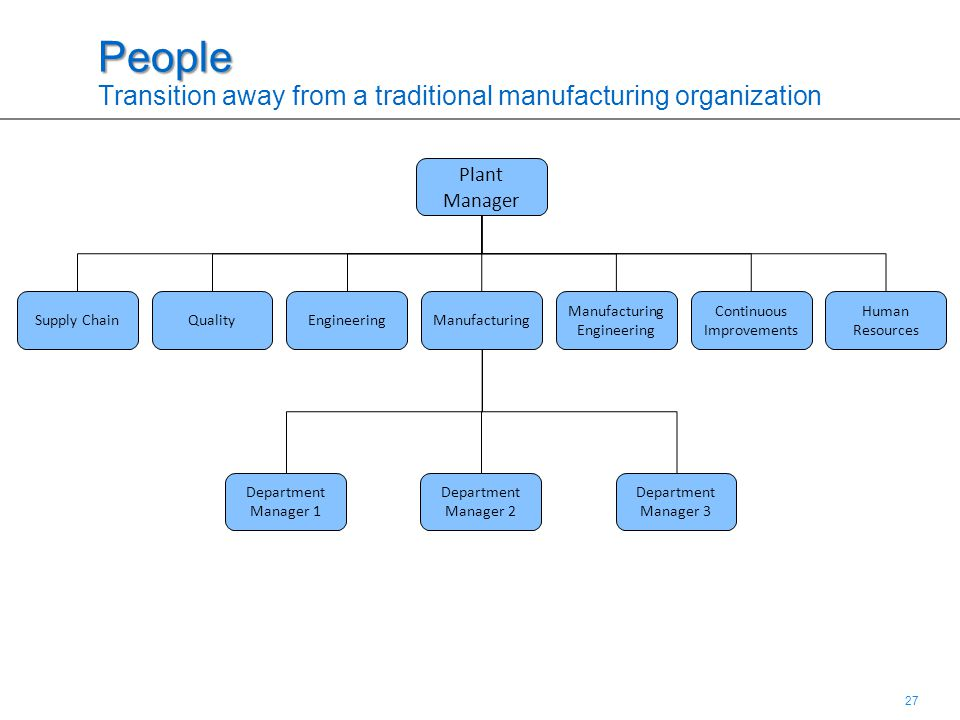 27 People People Transition away from a traditional manufacturing organization Plant Manager ManufacturingQualityEngineeringSupply Chain Manufacturing Engineering Human Resources Continuous Improvements Department Manager 1 Department Manager 2 Department Manager 3
