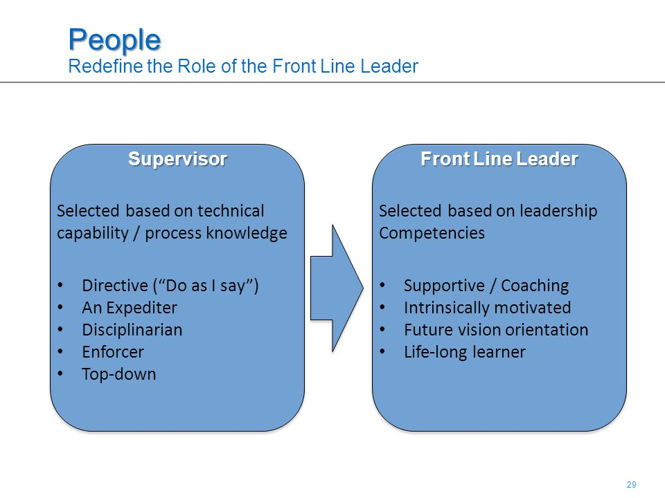 29 People People Redefine the Role of the Front Line LeaderSupervisor Selected based on technical capability / process knowledge Front Line Leader Directive ( Do as I say ) An Expediter Disciplinarian Enforcer Top-down Supportive / Coaching Intrinsically motivated Future vision orientation Life-long learner Selected based on leadership Competencies