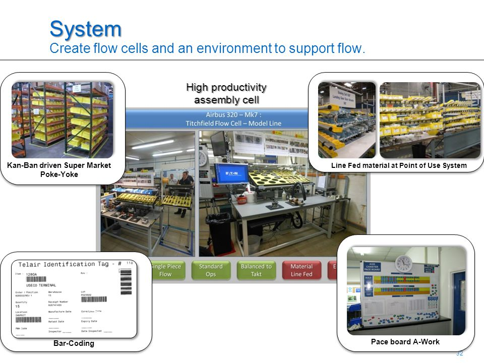 32 System System Create flow cells and an environment to support flow.