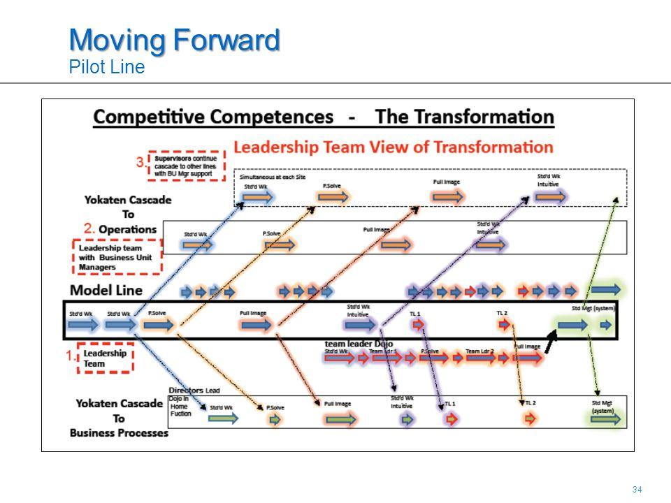 34 Moving Forward Moving Forward Pilot Line