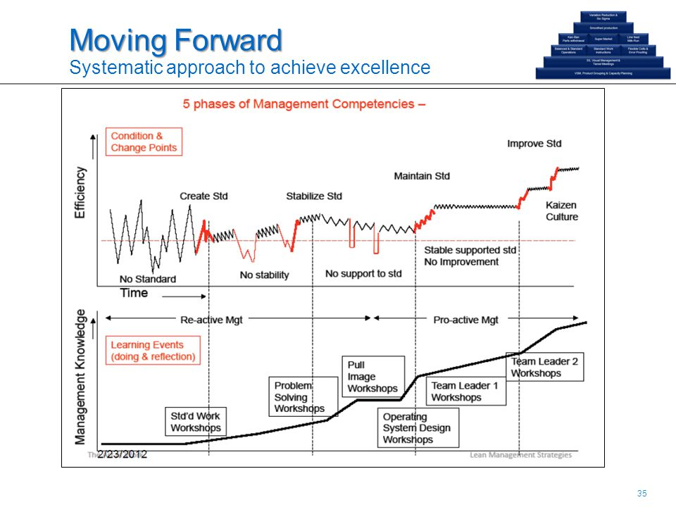 35 Moving Forward Moving Forward Systematic approach to achieve excellence